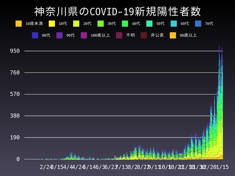 2021年1月15日 神奈川県 新型コロナウイルス新規陽性者数 グラフ