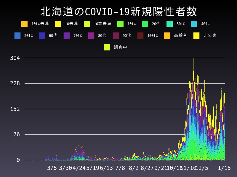 2021年1月15日 北海道 新型コロナウイルス新規陽性者数 グラフ
