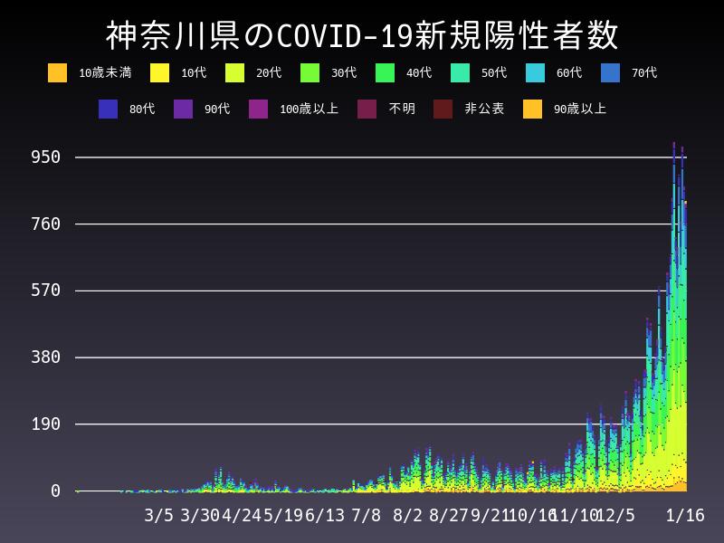 2021年1月16日 神奈川県 新型コロナウイルス新規陽性者数 グラフ