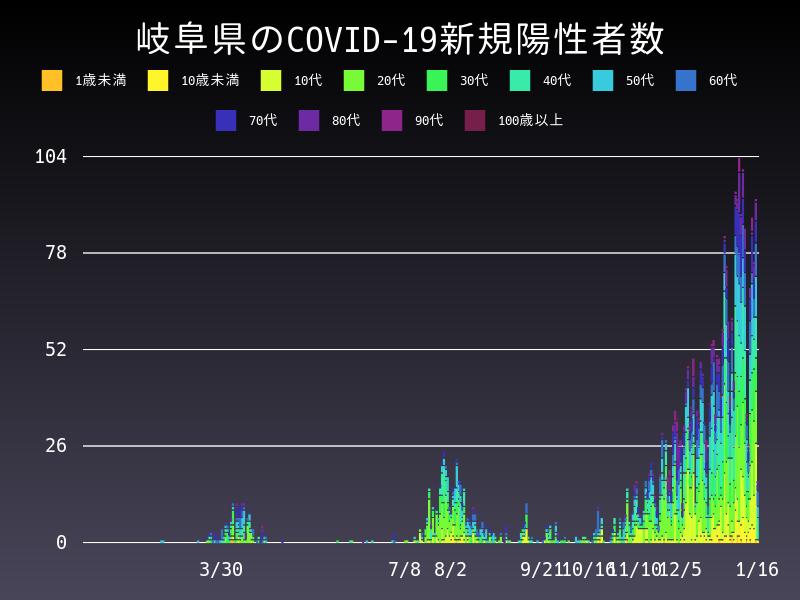 2021年1月16日 岐阜県 新型コロナウイルス新規陽性者数 グラフ