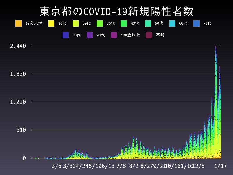 2021年1月17日 東京都 新型コロナウイルス新規陽性者数 グラフ