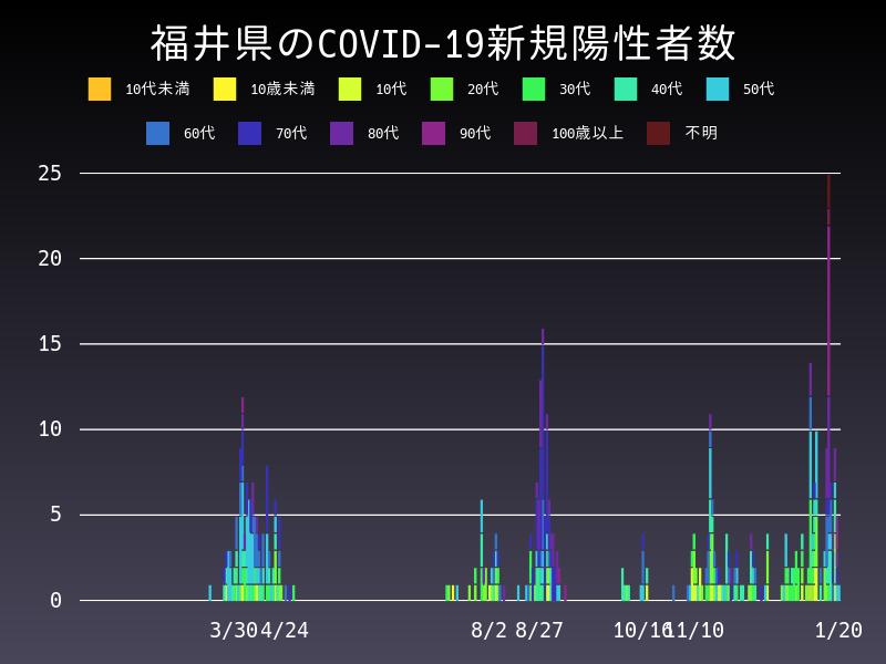 2021年1月20日 福井県 新型コロナウイルス新規陽性者数 グラフ