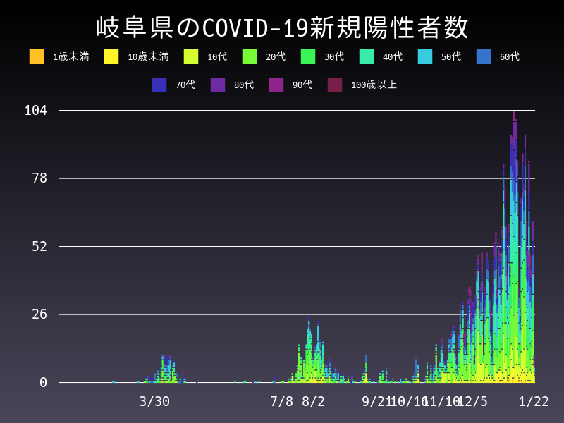 2021年1月22日 岐阜県 新型コロナウイルス新規陽性者数 グラフ