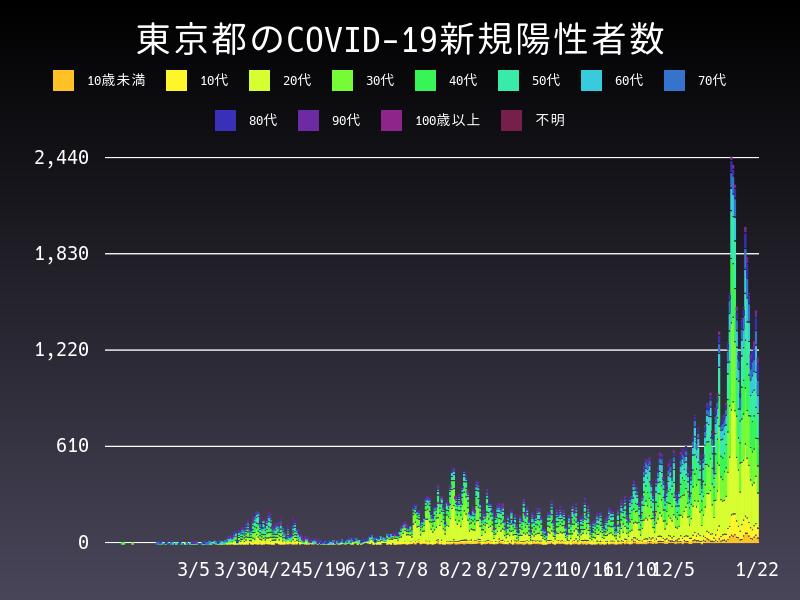 2021年1月22日 東京都 新型コロナウイルス新規陽性者数 グラフ