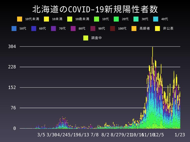 2021年1月23日 北海道 新型コロナウイルス新規陽性者数 グラフ