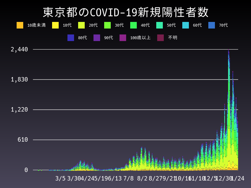 2021年1月24日 東京都 新型コロナウイルス新規陽性者数 グラフ