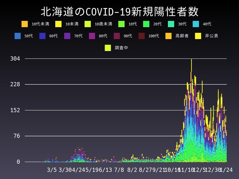 2021年1月24日 北海道 新型コロナウイルス新規陽性者数 グラフ