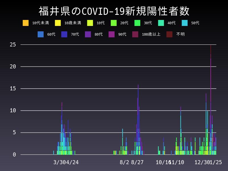2021年1月25日 福井県 新型コロナウイルス新規陽性者数 グラフ