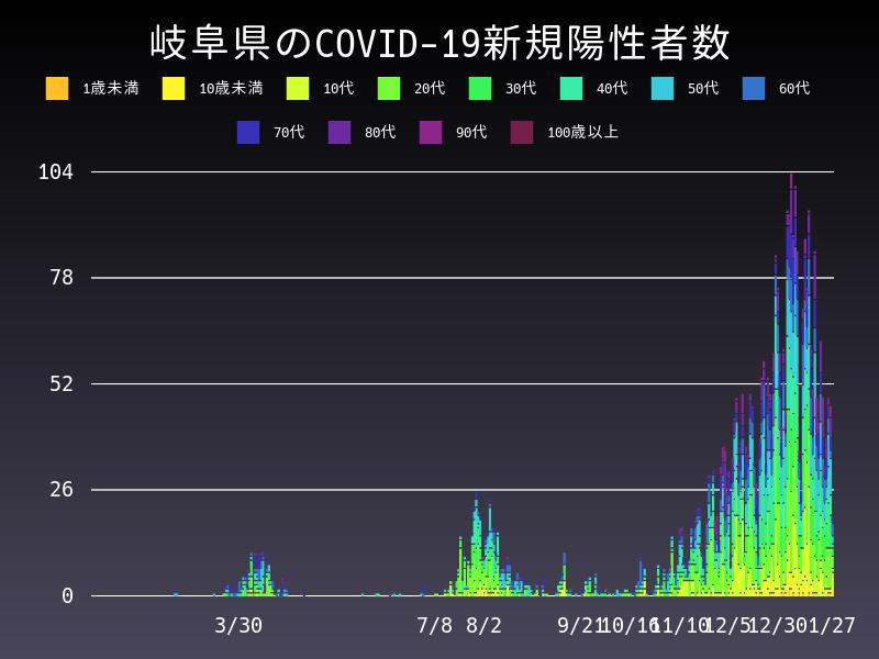 2021年1月27日 岐阜県 新型コロナウイルス新規陽性者数 グラフ