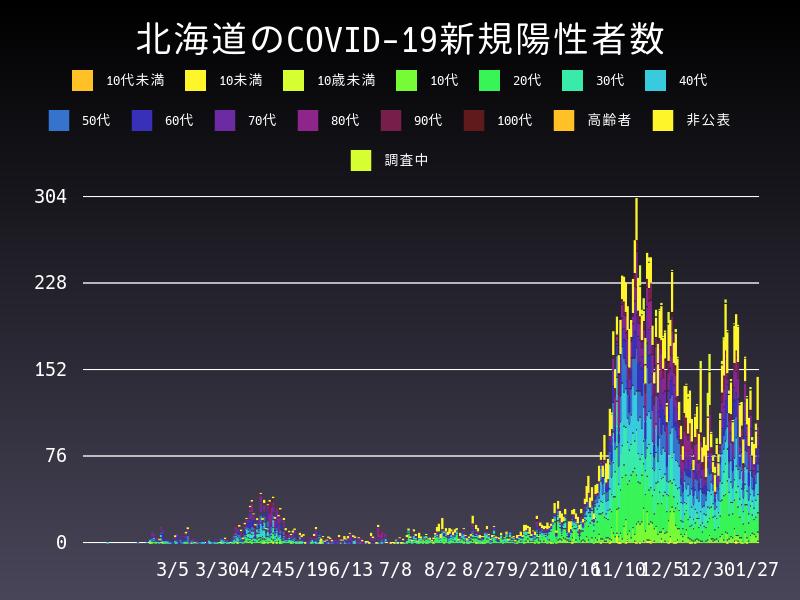 2021年1月27日 北海道 新型コロナウイルス新規陽性者数 グラフ