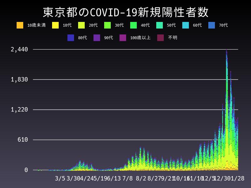 2021年1月28日 東京都 新型コロナウイルス新規陽性者数 グラフ