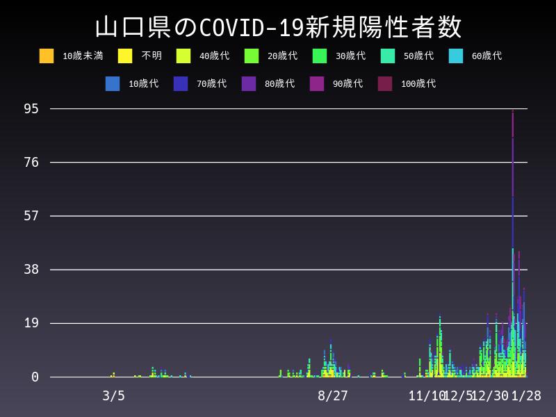 2021年1月28日 山口県 新型コロナウイルス新規陽性者数 グラフ