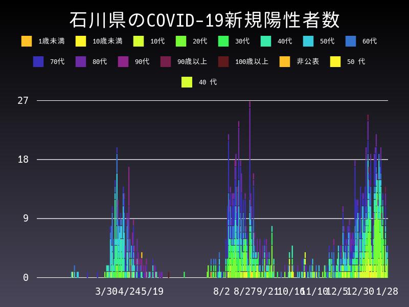2021年1月28日 石川県 新型コロナウイルス新規陽性者数 グラフ