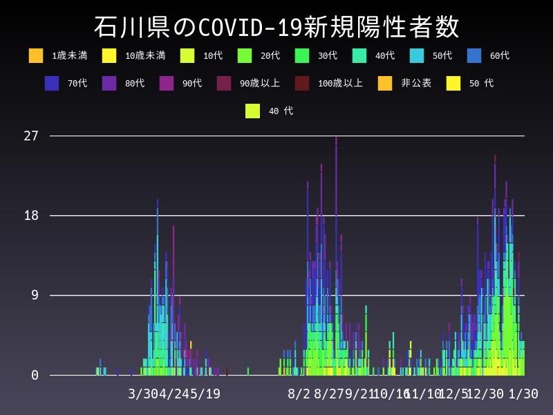 2021年1月30日 石川県 新型コロナウイルス新規陽性者数 グラフ