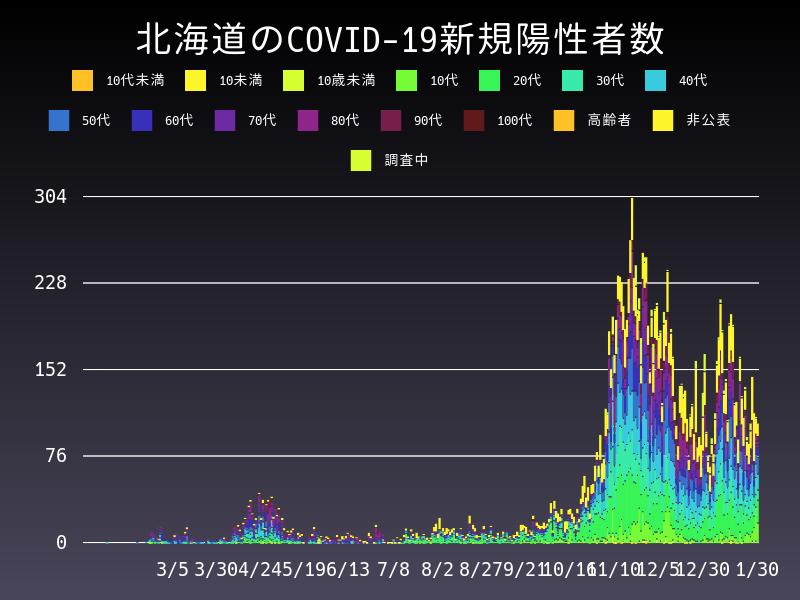 2021年1月30日 北海道 新型コロナウイルス新規陽性者数 グラフ