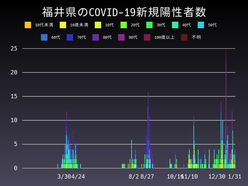 2021年1月31日 福井県 新型コロナウイルス新規陽性者数 グラフ