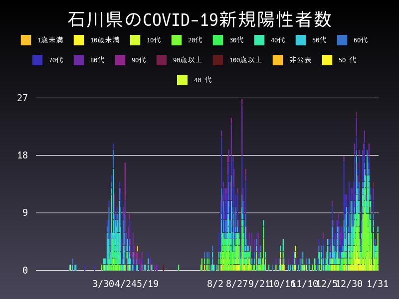 2021年1月31日 石川県 新型コロナウイルス新規陽性者数 グラフ