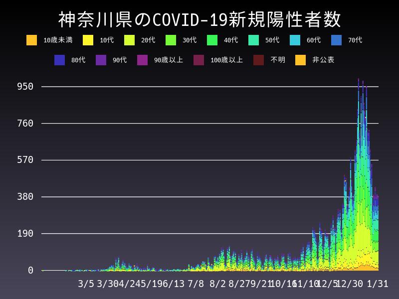 2021年1月31日 神奈川県 新型コロナウイルス新規陽性者数 グラフ