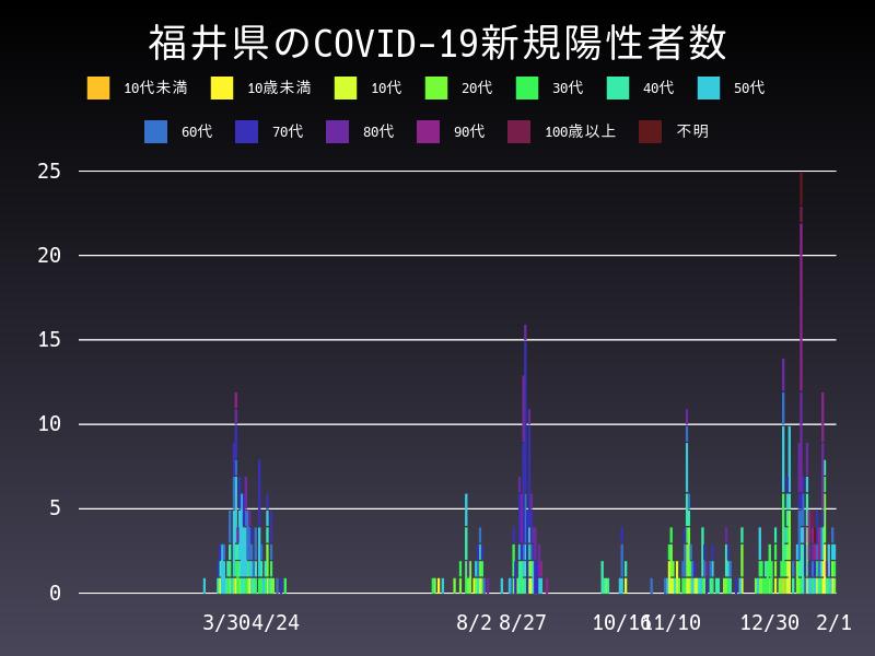 2021年2月1日 福井県 新型コロナウイルス新規陽性者数 グラフ