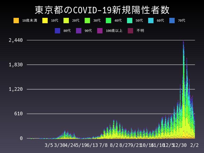 2021年2月2日 東京都 新型コロナウイルス新規陽性者数 グラフ