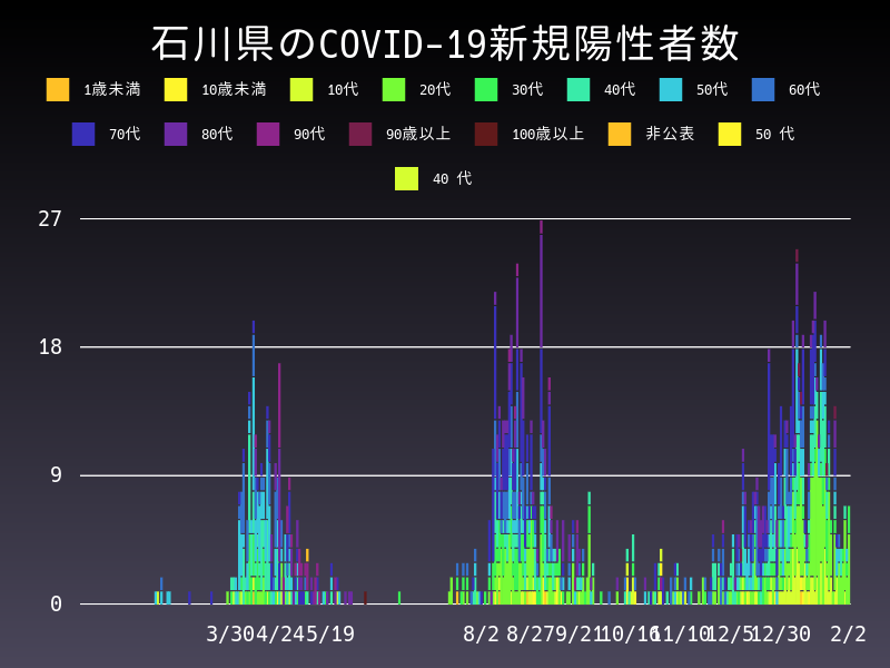 2021年2月2日 石川県 新型コロナウイルス新規陽性者数 グラフ