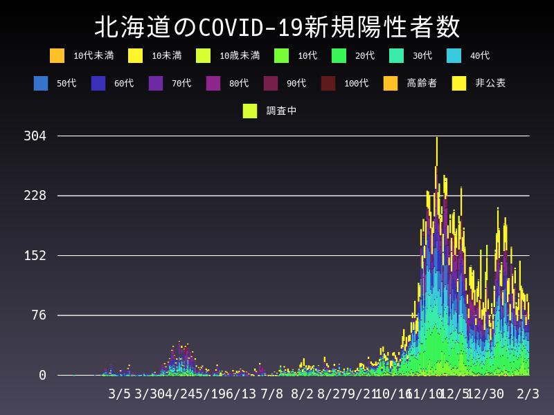 2021年2月3日 北海道 新型コロナウイルス新規陽性者数 グラフ