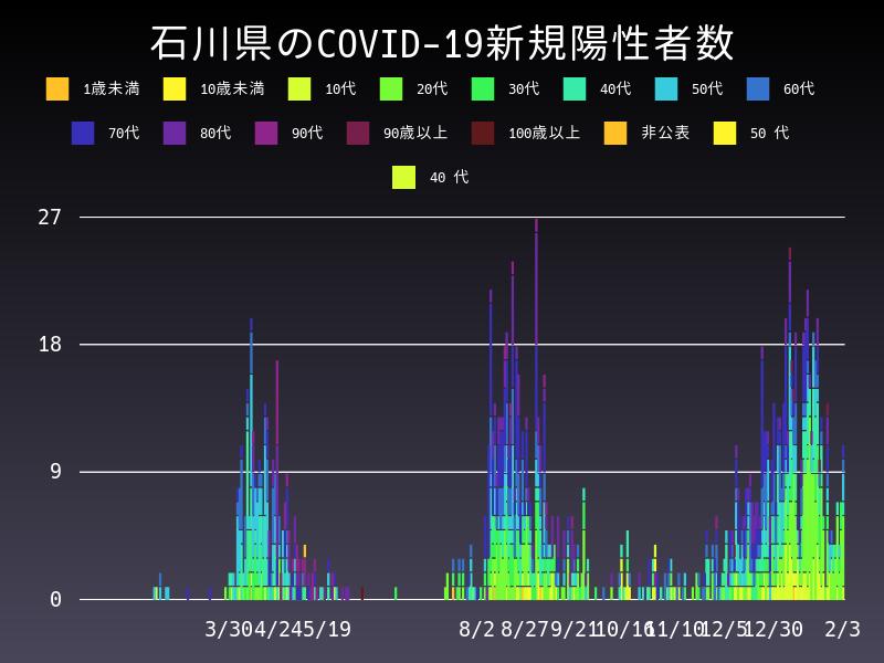 2021年2月3日 石川県 新型コロナウイルス新規陽性者数 グラフ