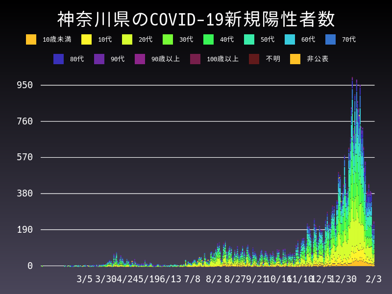 2021年2月3日 神奈川県 新型コロナウイルス新規陽性者数 グラフ