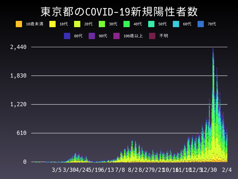 2021年2月4日 東京都 新型コロナウイルス新規陽性者数 グラフ