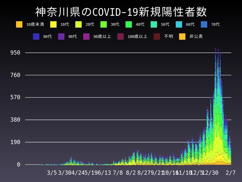 2021年2月7日 神奈川県 新型コロナウイルス新規陽性者数 グラフ