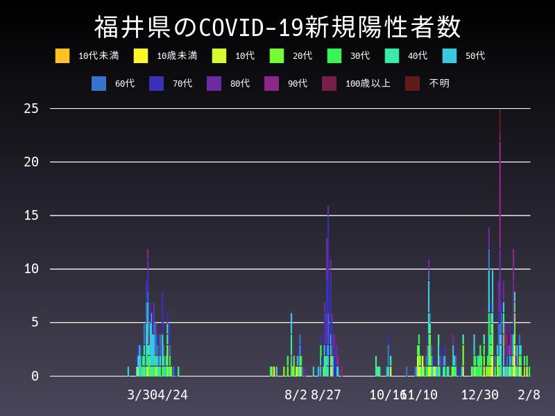 2021年2月8日 福井県 新型コロナウイルス新規陽性者数 グラフ