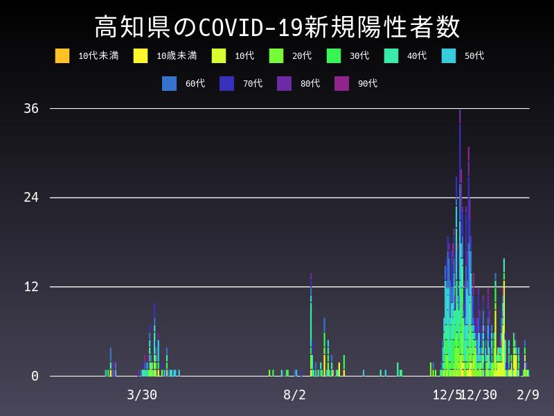 2021年2月9日 高知県 新型コロナウイルス新規陽性者数 グラフ