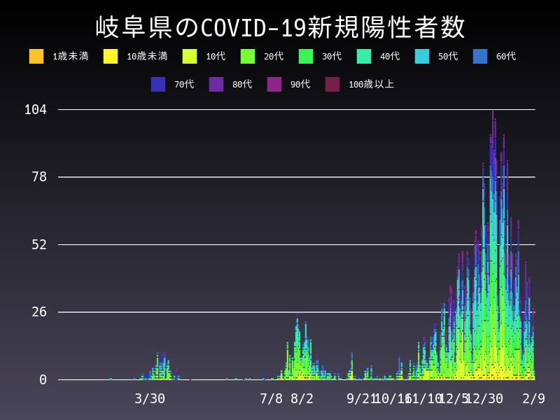 2021年2月9日 岐阜県 新型コロナウイルス新規陽性者数 グラフ