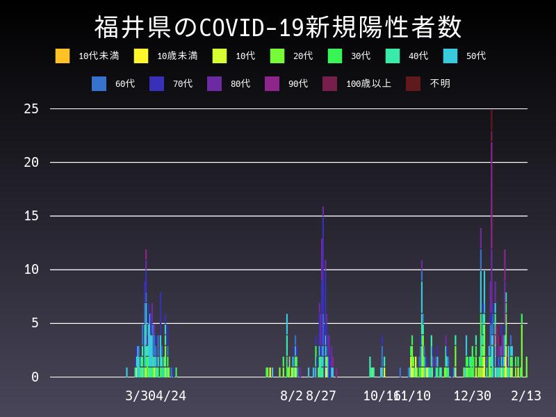 2021年2月13日 福井県 新型コロナウイルス新規陽性者数 グラフ