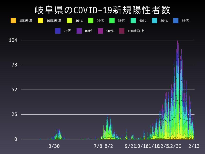 2021年2月13日 岐阜県 新型コロナウイルス新規陽性者数 グラフ