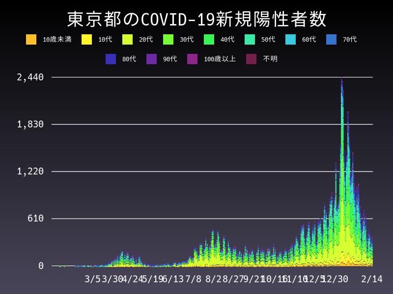 2021年2月14日 東京都 新型コロナウイルス新規陽性者数 グラフ