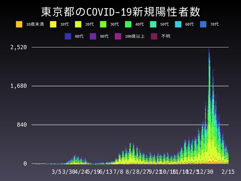 2021年2月15日 東京都 新型コロナウイルス新規陽性者数 グラフ