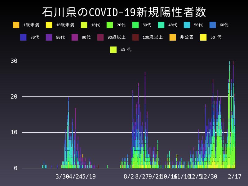 2021年2月17日 石川県 新型コロナウイルス新規陽性者数 グラフ