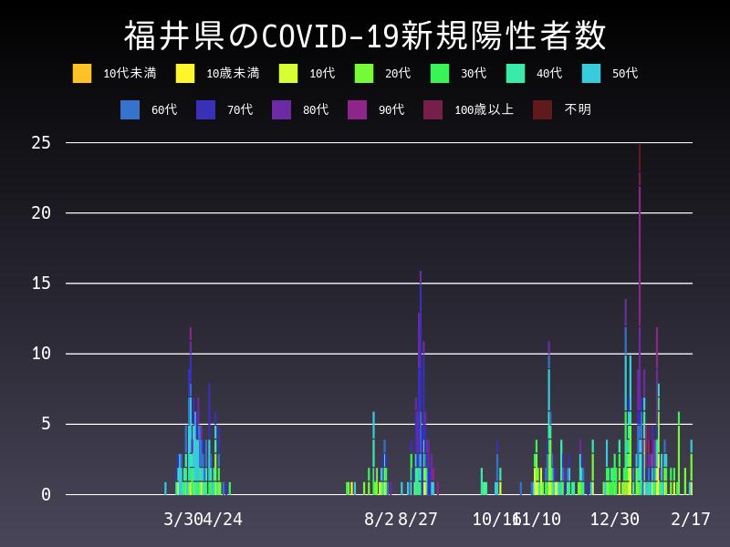 2021年2月17日 福井県 新型コロナウイルス新規陽性者数 グラフ