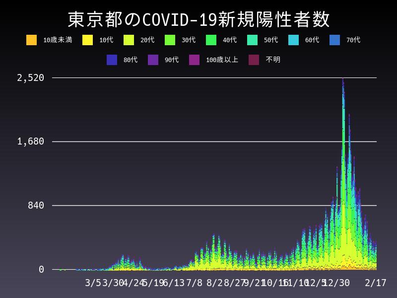 2021年2月17日 東京都 新型コロナウイルス新規陽性者数 グラフ