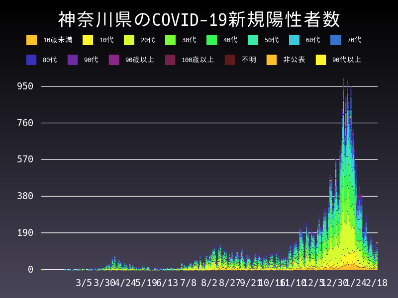 2021年2月18日 神奈川県 新型コロナウイルス新規陽性者数 グラフ