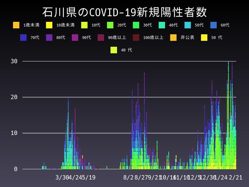 2021年2月21日 石川県 新型コロナウイルス新規陽性者数 グラフ
