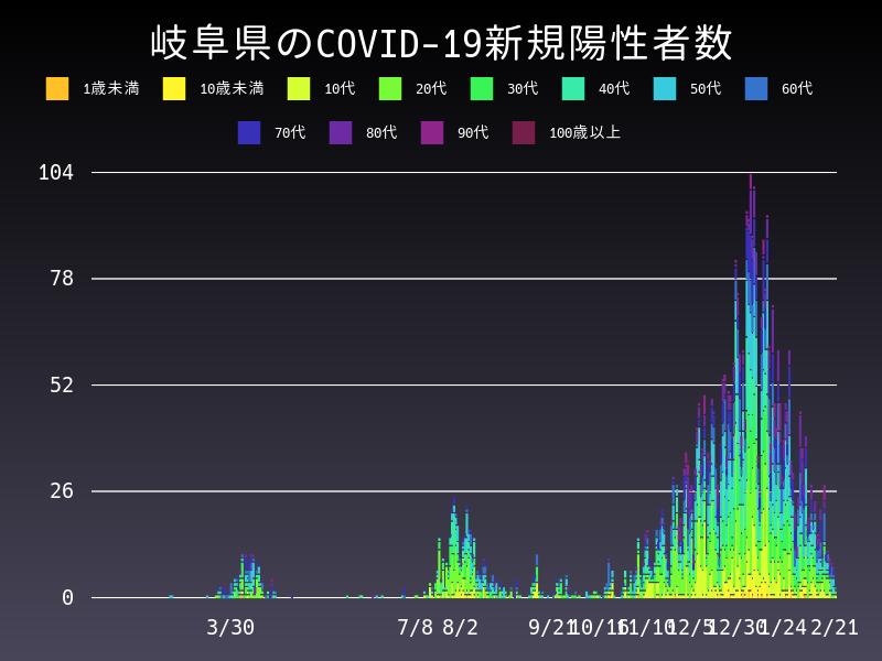 2021年2月21日 岐阜県 新型コロナウイルス新規陽性者数 グラフ