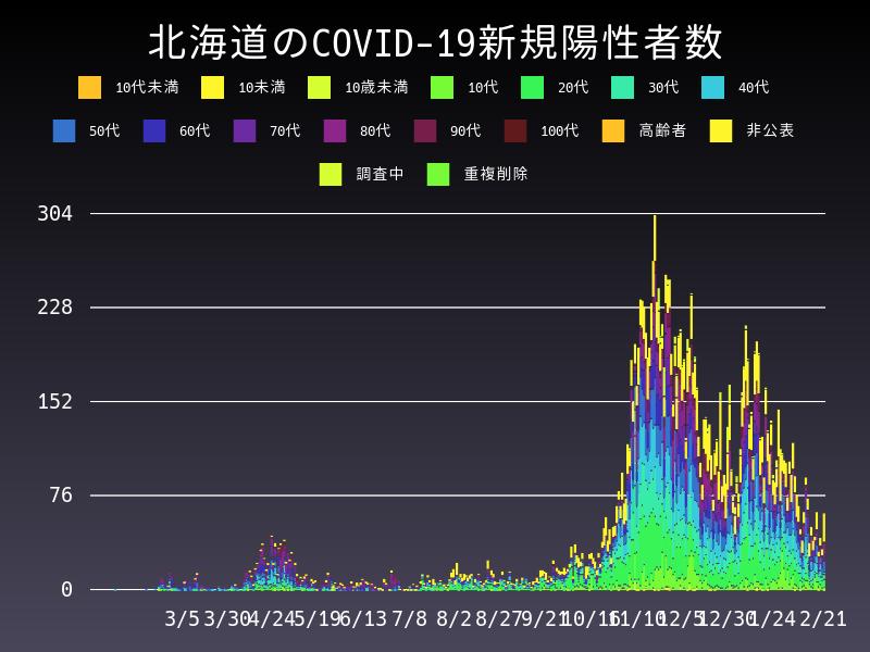 2021年2月21日 北海道 新型コロナウイルス新規陽性者数 グラフ
