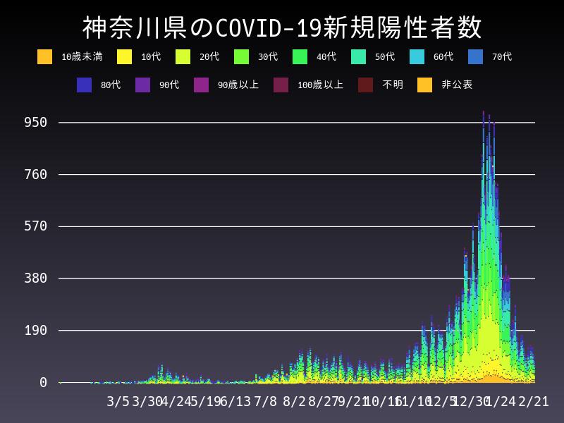 2021年2月21日 神奈川県 新型コロナウイルス新規陽性者数 グラフ