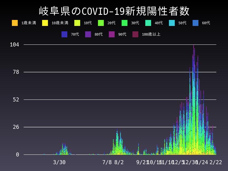 2021年2月22日 岐阜県 新型コロナウイルス新規陽性者数 グラフ