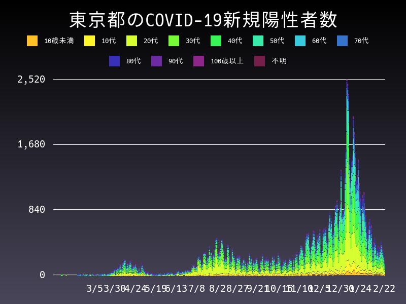 2021年2月22日 東京都 新型コロナウイルス新規陽性者数 グラフ