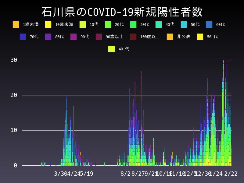 2021年2月22日 石川県 新型コロナウイルス新規陽性者数 グラフ
