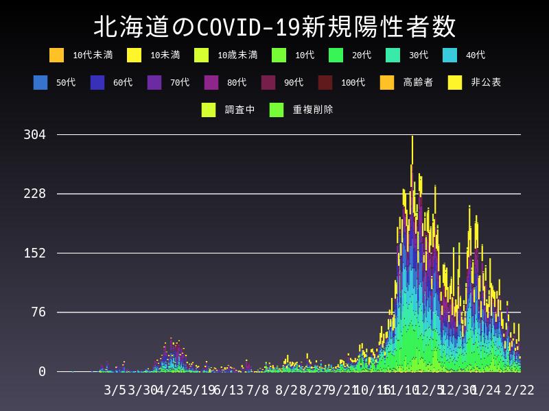 2021年2月22日 北海道 新型コロナウイルス新規陽性者数 グラフ