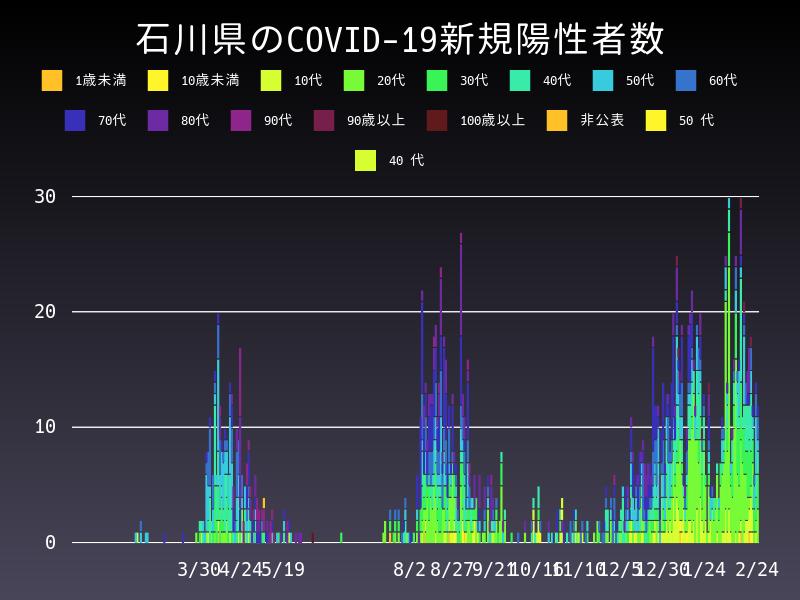 2021年2月24日 石川県 新型コロナウイルス新規陽性者数 グラフ